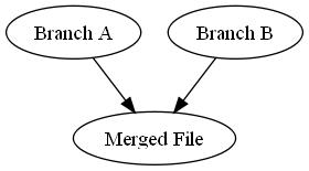 Graphical representation of a merge